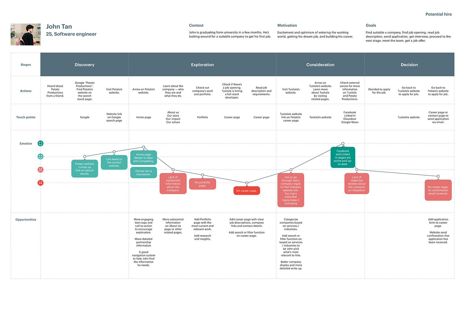User journey map for potential hires