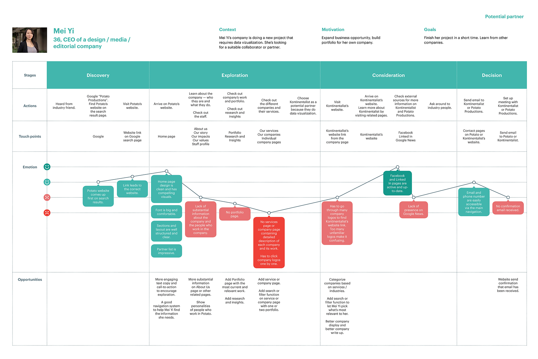 User journey map for potential partners